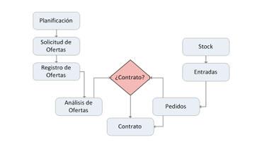 Eficacia en la gestión del workflow de Compras